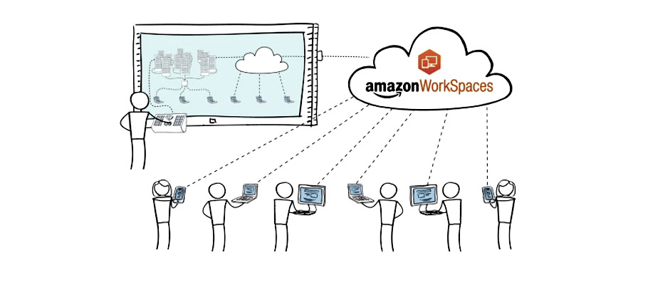 Amazon Workspaces reinvents the thin client